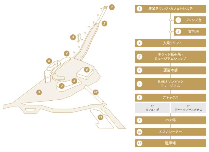 大倉山ジャンプ場の施設案内図
