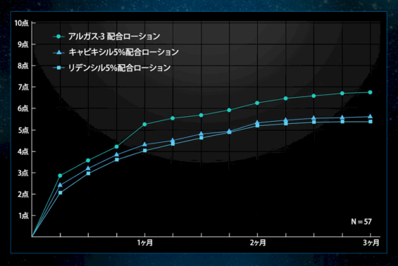 アルガス-3 効果グラフ