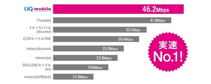 UQモバイル 速度比較
